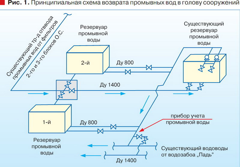 схема очистки воды из